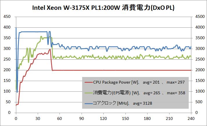 Intel Xeon W-3175X_PL200W_power_DxO