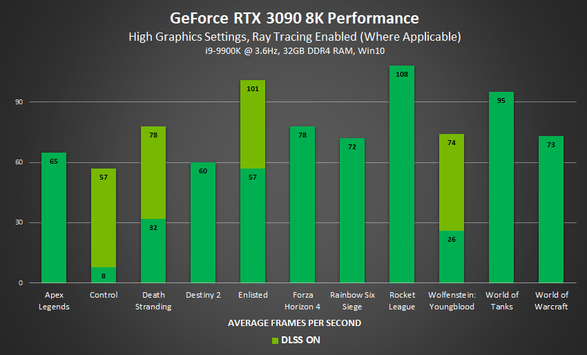 GeForce RTX 3090_8K-Gaming_Perfomance