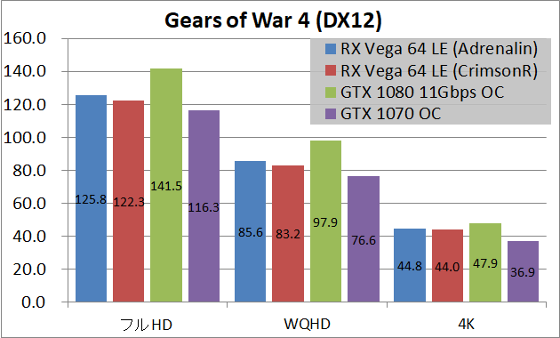 Radeon RX Vega 64 Limited Edition(Adrenalin)_game_xgow4