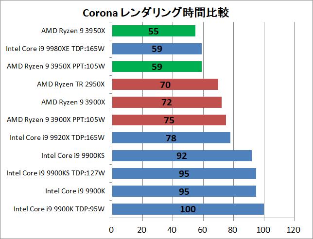 AMD Ryzne 9 3950X_rendering_corona_1_time