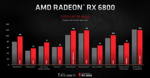 AMD Radeon RX 6800_Perfomance_3840_4K