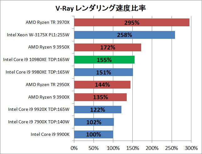 Intel Core i9 10980XE_rendering_v-ray_2_perf