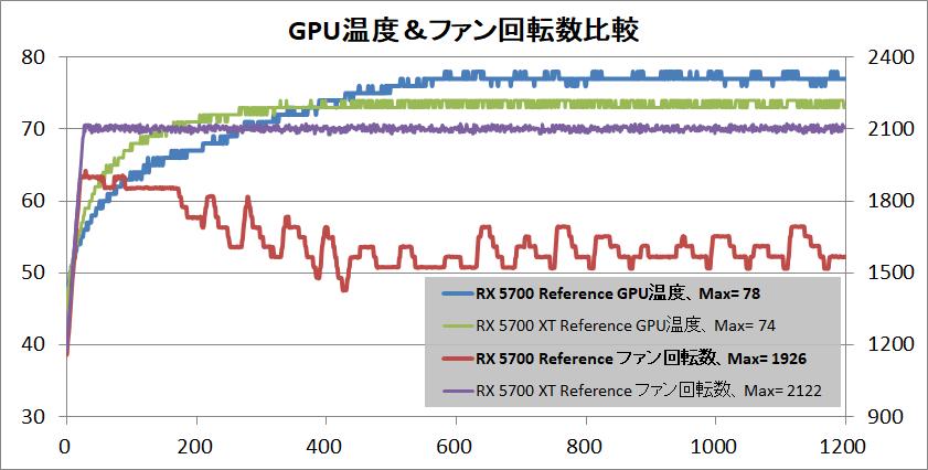 Radeon RX 5700 XT_temp-gpu