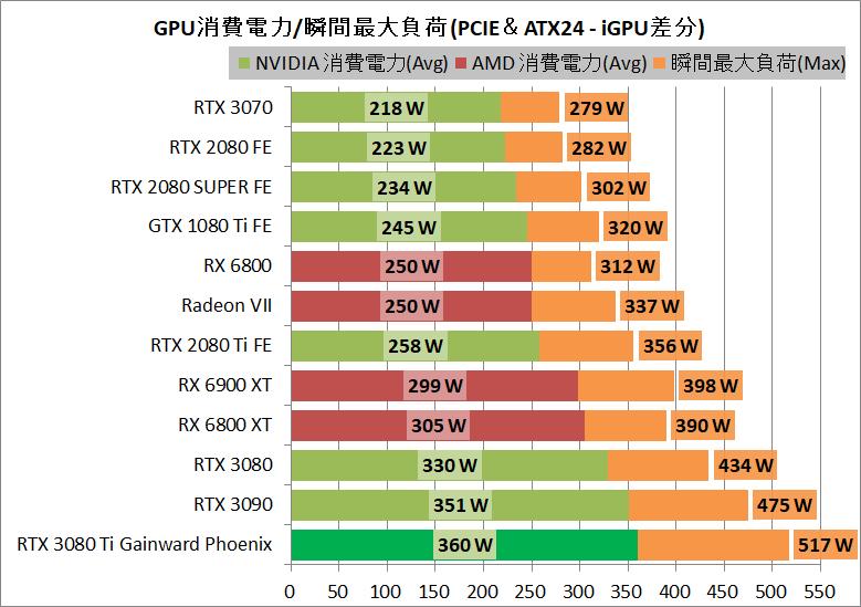 Gainward GeForce RTX 3080 Ti Phoenix_power