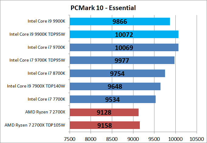 Core i9 9900K_bench_PCM10_2