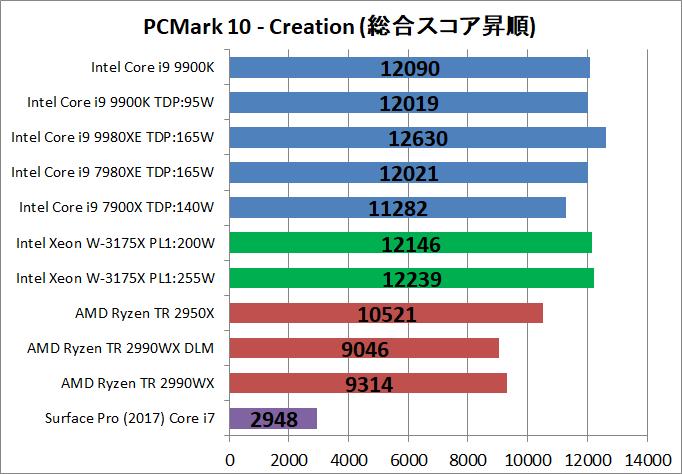 Intel Xeon W-3175X__bench_PCM10_4