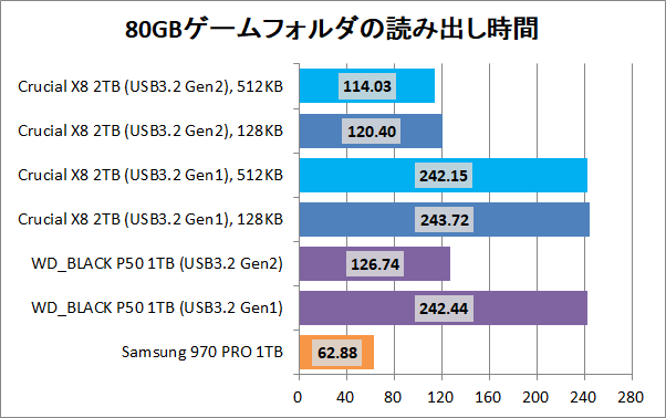 Crucial X8 Portable SSD 2TB(512KB)_copy_3_game_read