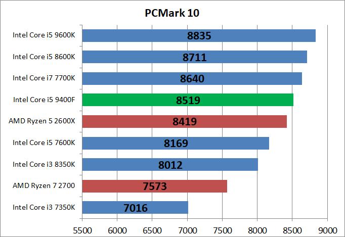 Core i5 9400F_bench_pcm10_1