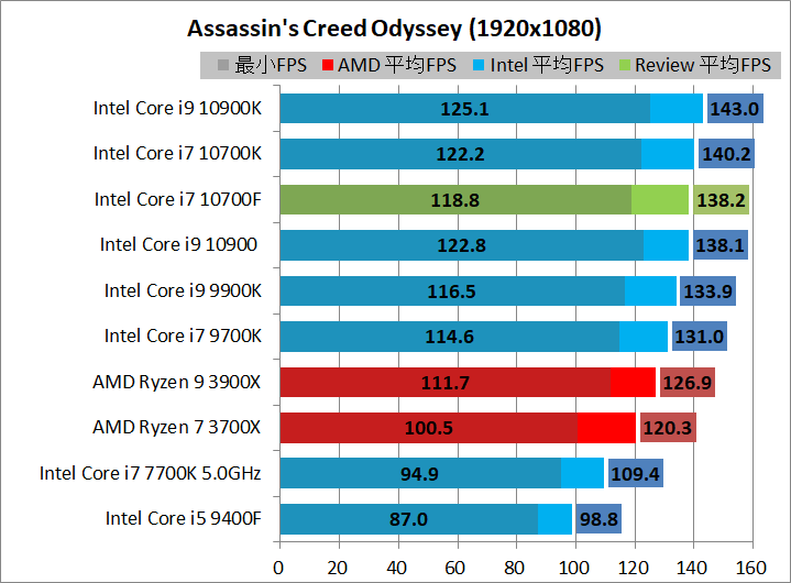 Intel Core i7 10700F_game_2_1920_acod