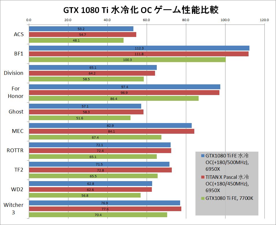 GTX 1080 TI 水冷_OC_game