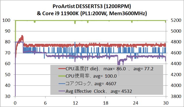 ProArtist DESSERTS3_temp_Core i9 11900K