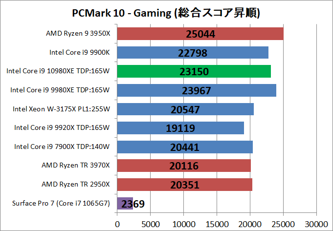 Intel Core i9 10980XE_bench_PCM10_5