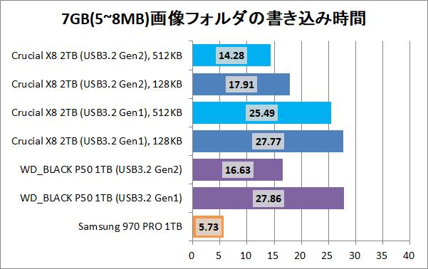 Crucial X8 Portable SSD 2TB(512KB)_copy_8_pic7g_write
