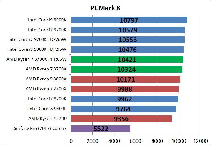 AMD Ryzen 7 3700X_bench_PCM8