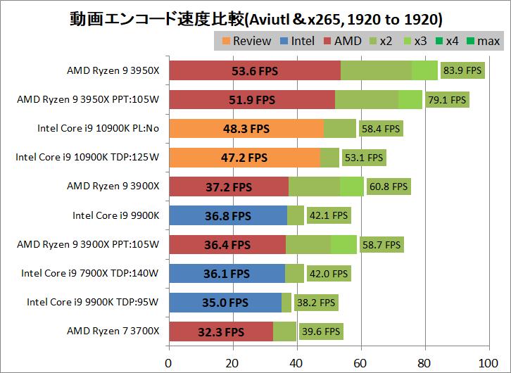 Intel Core i9 10900K_encode_aviutl_x265_1920-1920