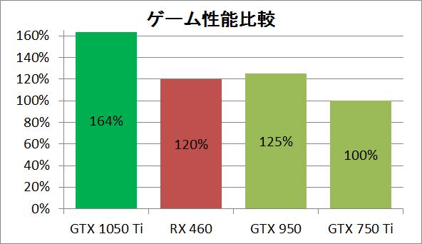 1050 Ti_game_per