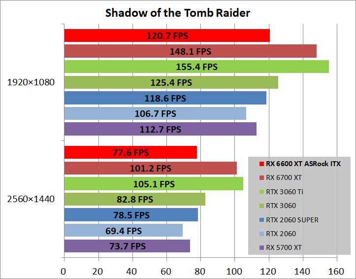ASRock Radeon RX 6600 XT Challenger ITX 8GB_game_sottr