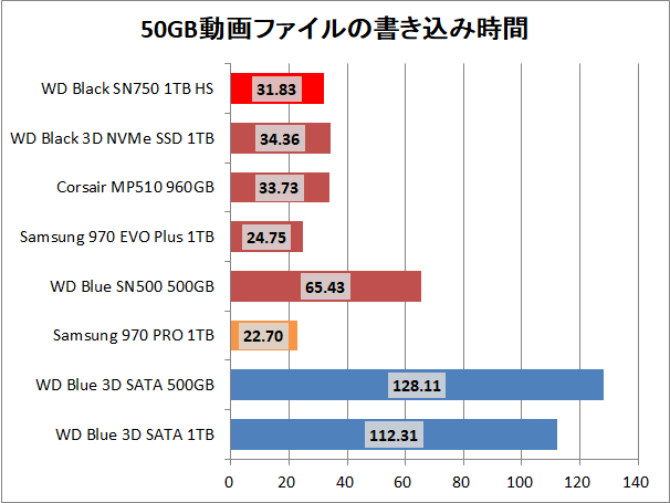 WD Black SN750 NVMe SSD 1TB HS_copy_movie_write