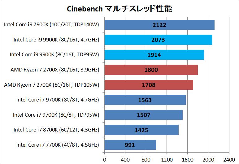 Core i9 9900K_3D_cinebench_multi
