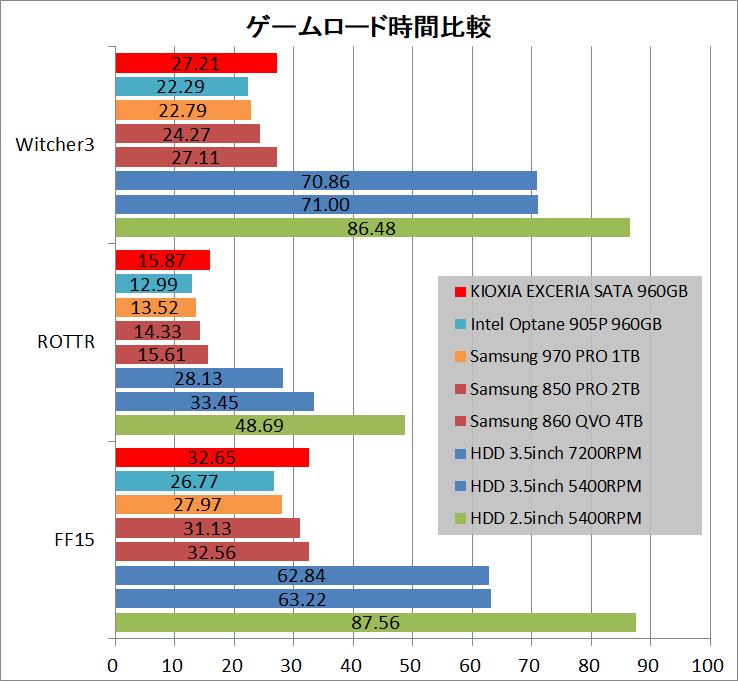 KIOXIA EXCERIA SATA SSD 960GB_game
