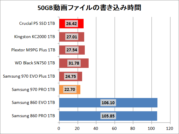 Crucial P5 SSD 1TB_copy_2_movie_write