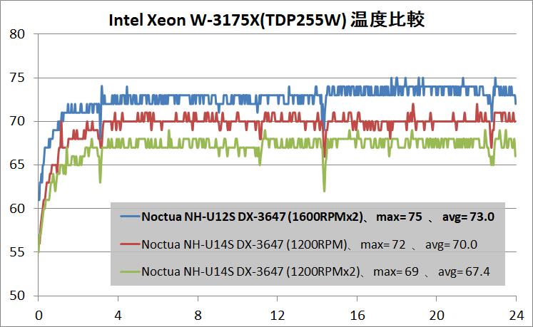 Noctua NH-U12S DX-3647_temp