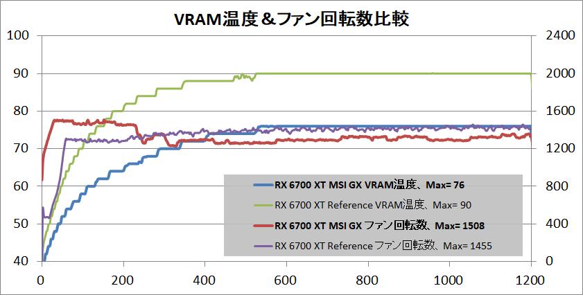 MSI Radeon RX 6700 XT GAMING X 12G_temp-vram