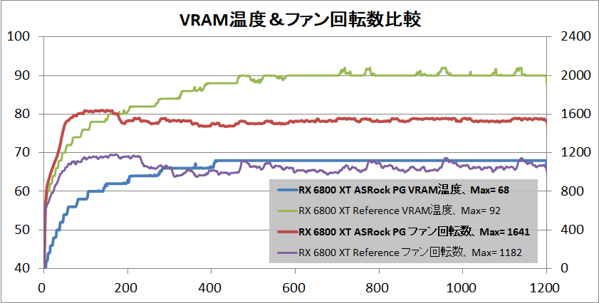 ASRock Radeon RX 6800 XT Phantom Gaming_temp-vram