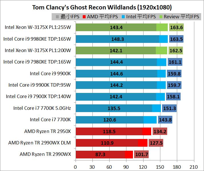 Intel Xeon W-3175X_game_1920_gr