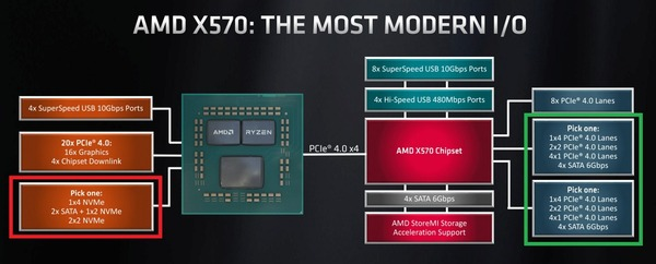 AMD-X570_PCIE4-NVMe