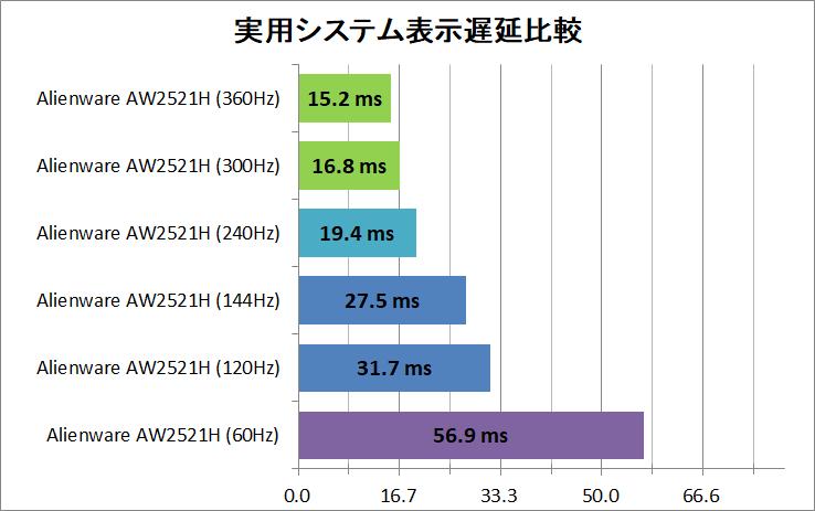 System latency