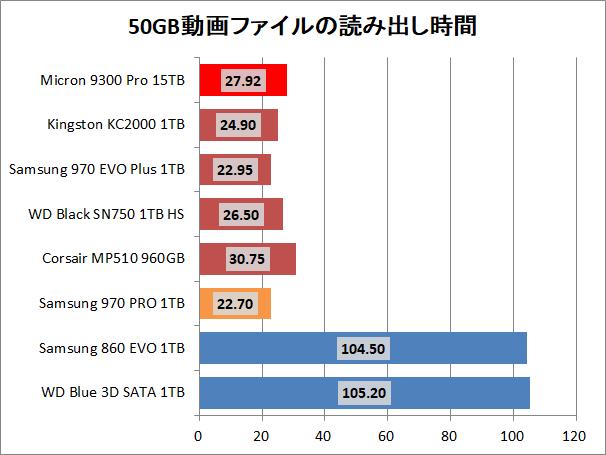 Micron 9300 Pro 15.36TB_copy_movie_read