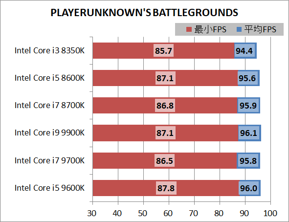 Intel Core i5 9600K_game_3840_pubg