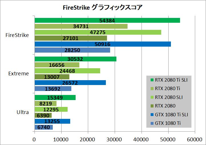RTX 2080 TiとRTX 2080のNVLink SLI性能をベンチマーク比較