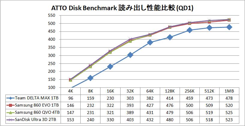 Team T-FORCE DELTA MAX SSD 1TB_ATTO_QD1_read
