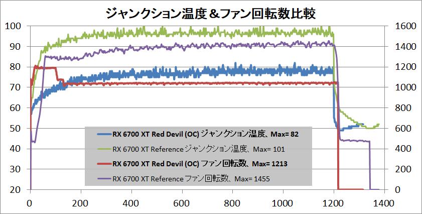 PowerColor Red Devil Radeon RX 6700 XT_temp-junction_vs-ref