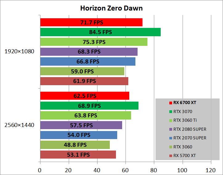 Radeon RX 6700 XT Reference_game_horizon