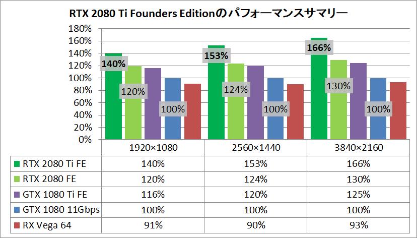 GeForce RTX 2080 Ti Founders Edition_pefsum