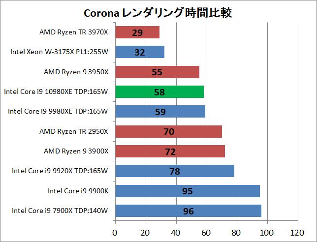 Intel Core i9 10980XE_rendering_corona_1_time