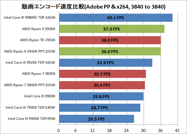 AMD Ryzne 9 3900X_encode_ADPP_x264_3840-3840