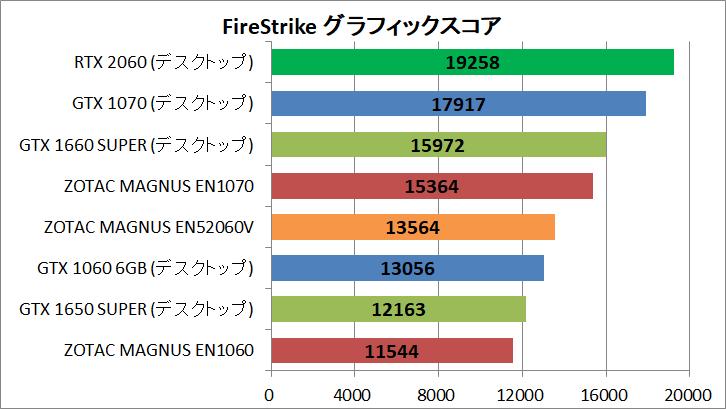 ZOTAC ZBOX Eシリーズ EN52060V_GPU_Bench_FS