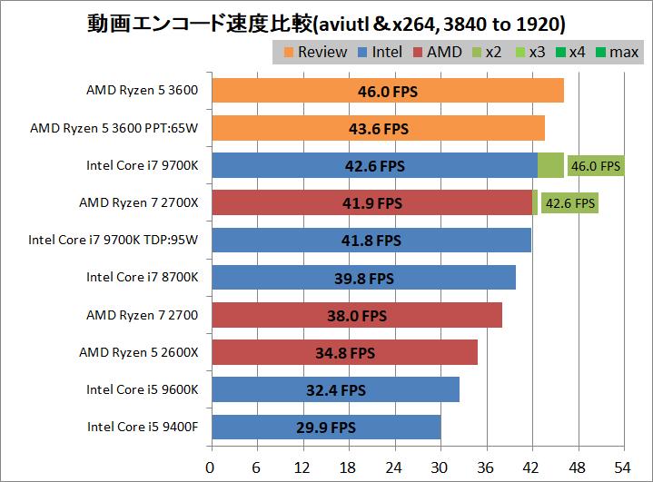 AMD Ryzen 5 3600_encode_aviutl_x264_3840-1920
