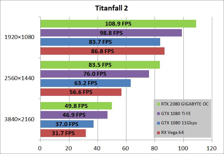 GIGABYTE GeForce RTX 2080 GAMING OC 8G_game_tf2