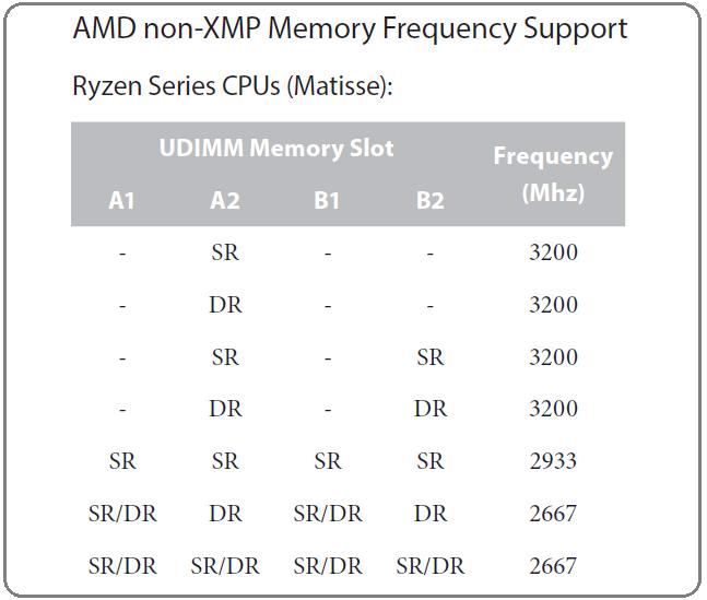 Ryzen 3rd_Memory-speed_support