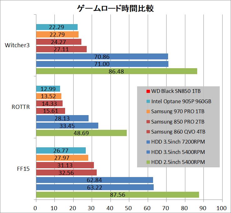 WD_BLACK SN850 NVMe SSD 1TB_game