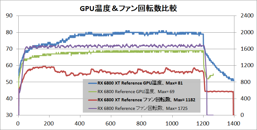 Radeon RX 6800 XT Reference_temp-gpu