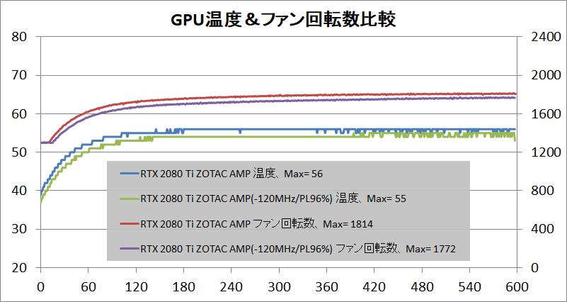 ZOTAC GAMING GeForce RTX 2080 Ti AMP_temp