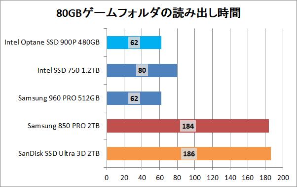 Intel Optane SSD 900P 480GB_copy_game_read
