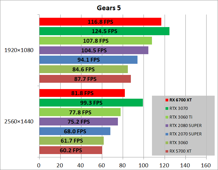 Radeon RX 6700 XT Reference_game_gears5