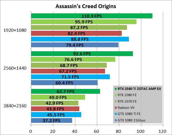 ZOTAC GAMING GeForce RTX 2080 Ti AMP Extreme_game_aco